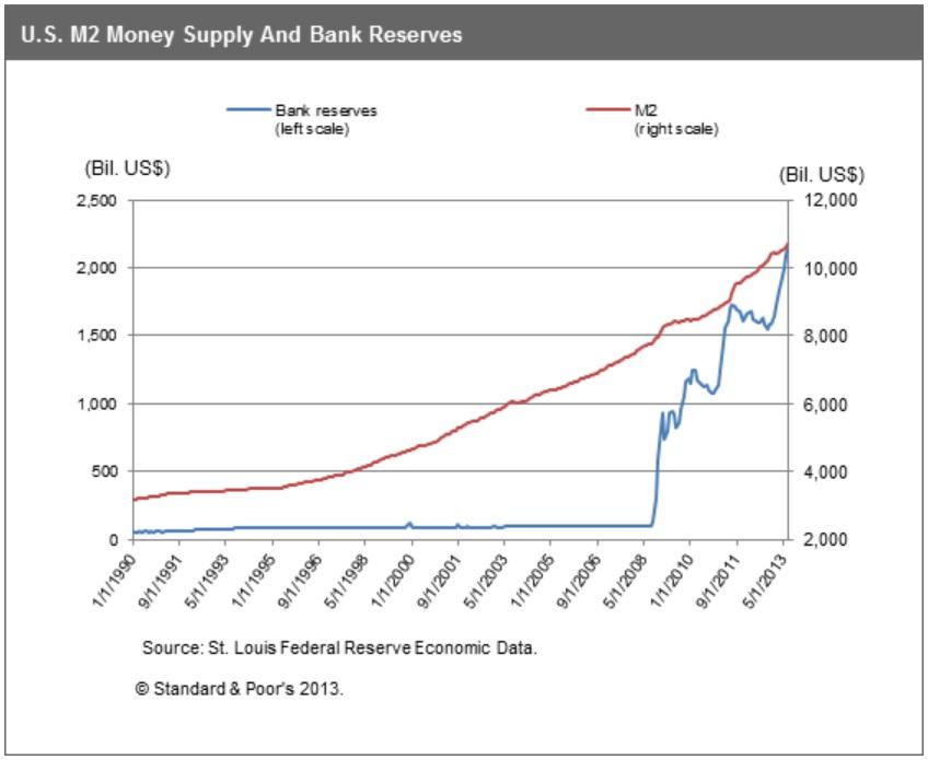 Vergleich der Geldmenge M2 und der Zentralbankgeldreserven in den USA